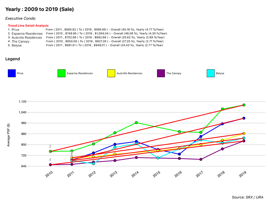 Average PSF of Executive Condos