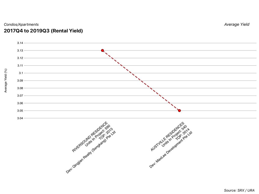 rental yield of Austville Residences VS Riversound Residence