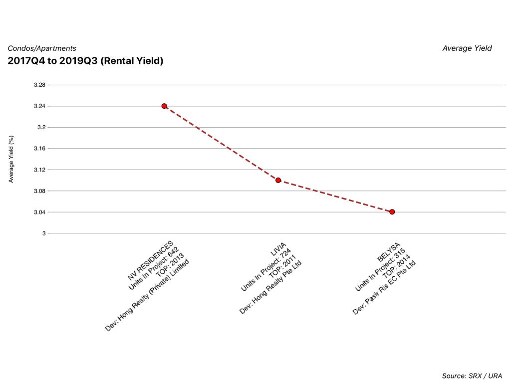 rental yield of belysa vs private condominiums
