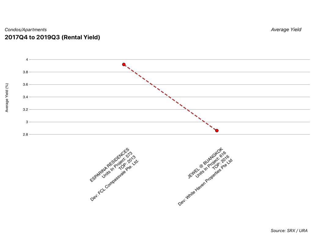 rental yield of esparina vs jewel at buangkok