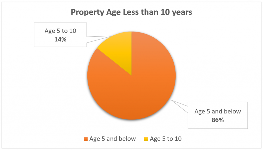Capital Appreciation for Property Age 10 and below