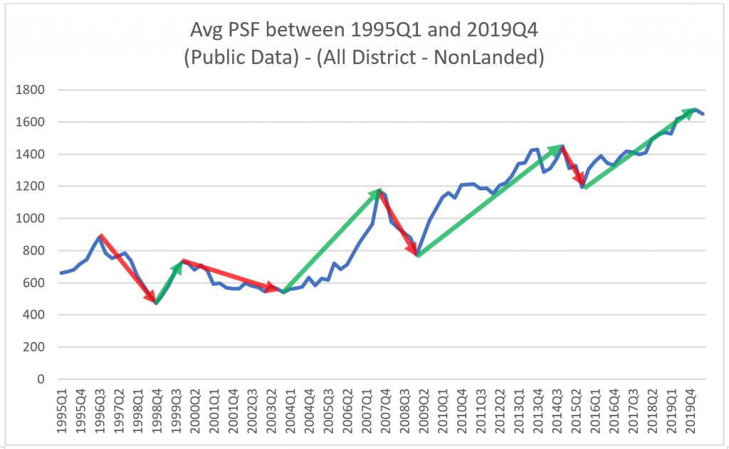 Singapore Property Market Cycle