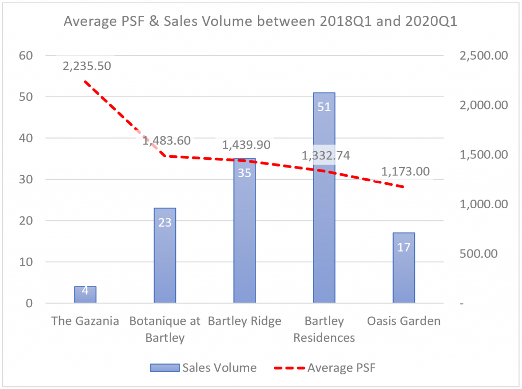 Project Analysis - Average PSF & Resale Volume