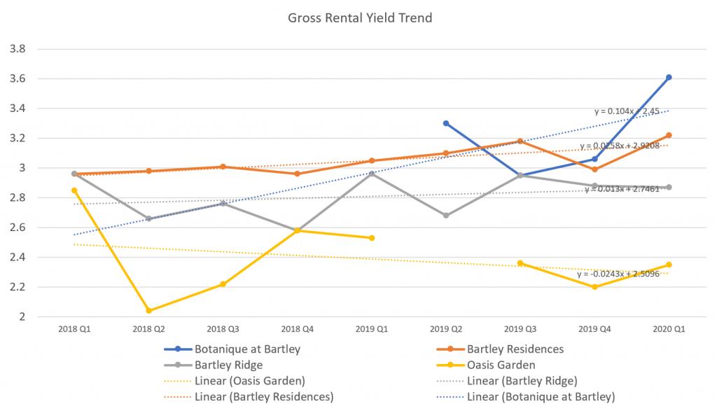 Gross Rental Yield Trend