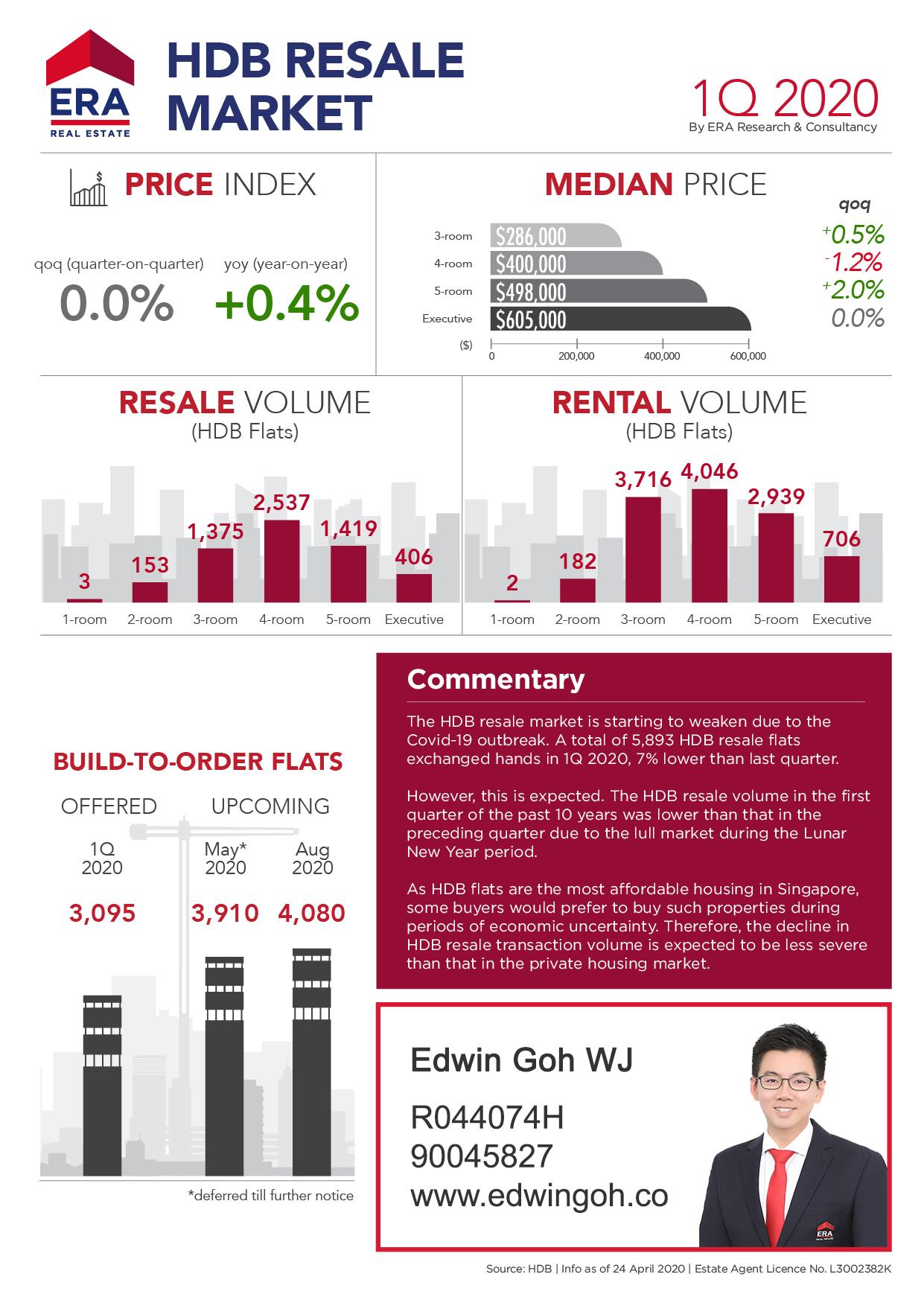 HDB Resale Market Quarterly Report 1Q2020