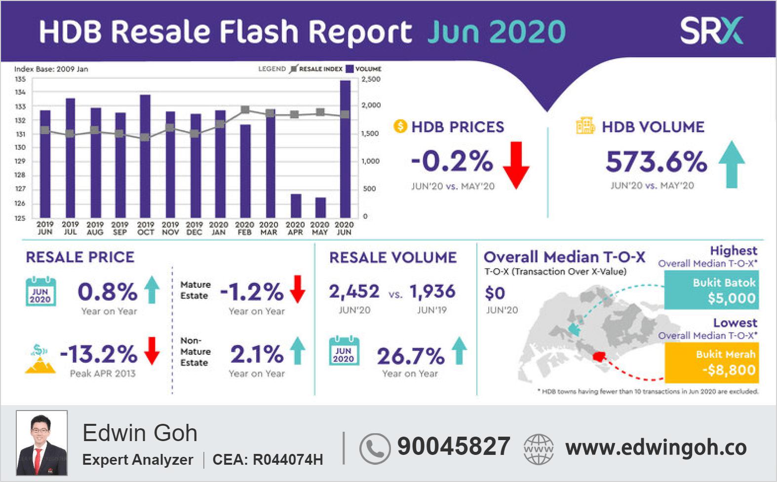 Resale HDB Jun 2020