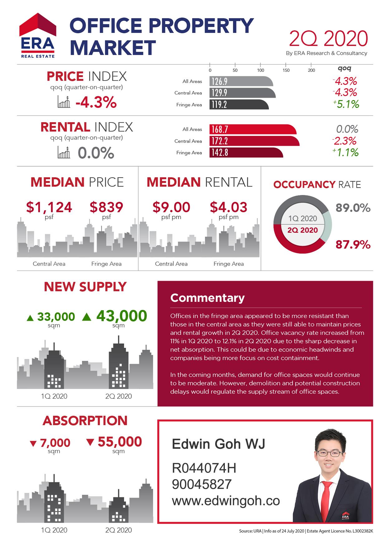 ERA Q2 2020 Office Market Report