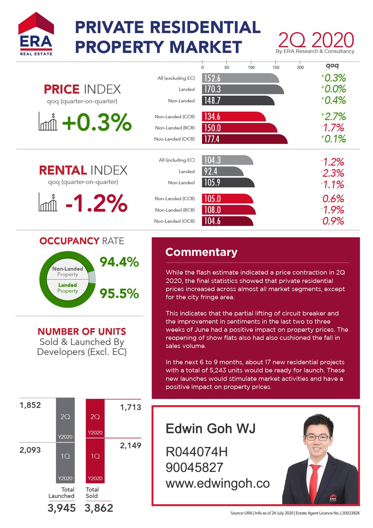 ERA Private Residential Q2 2020 Report