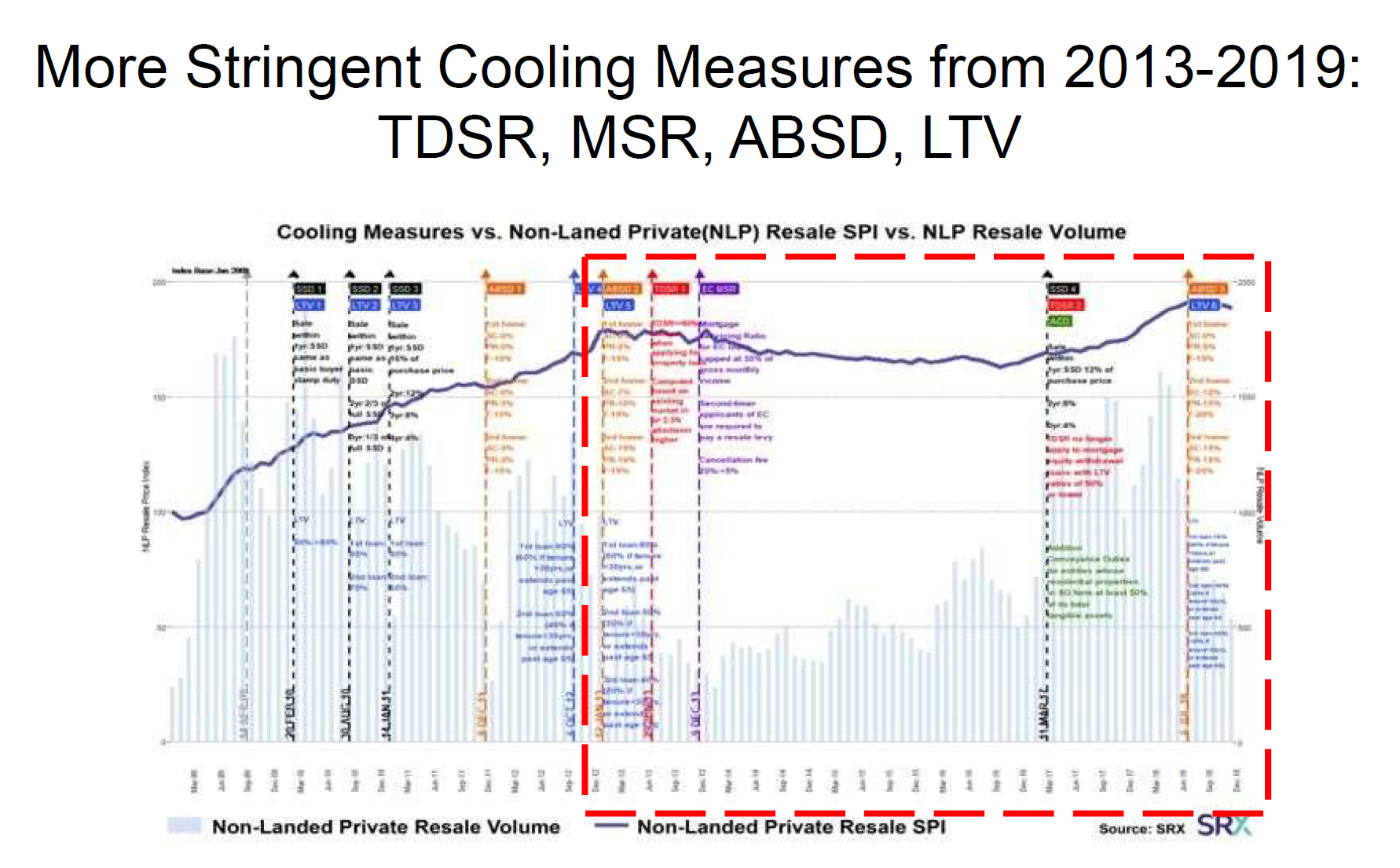 Cooling Measures introduced between 2013 to 2019