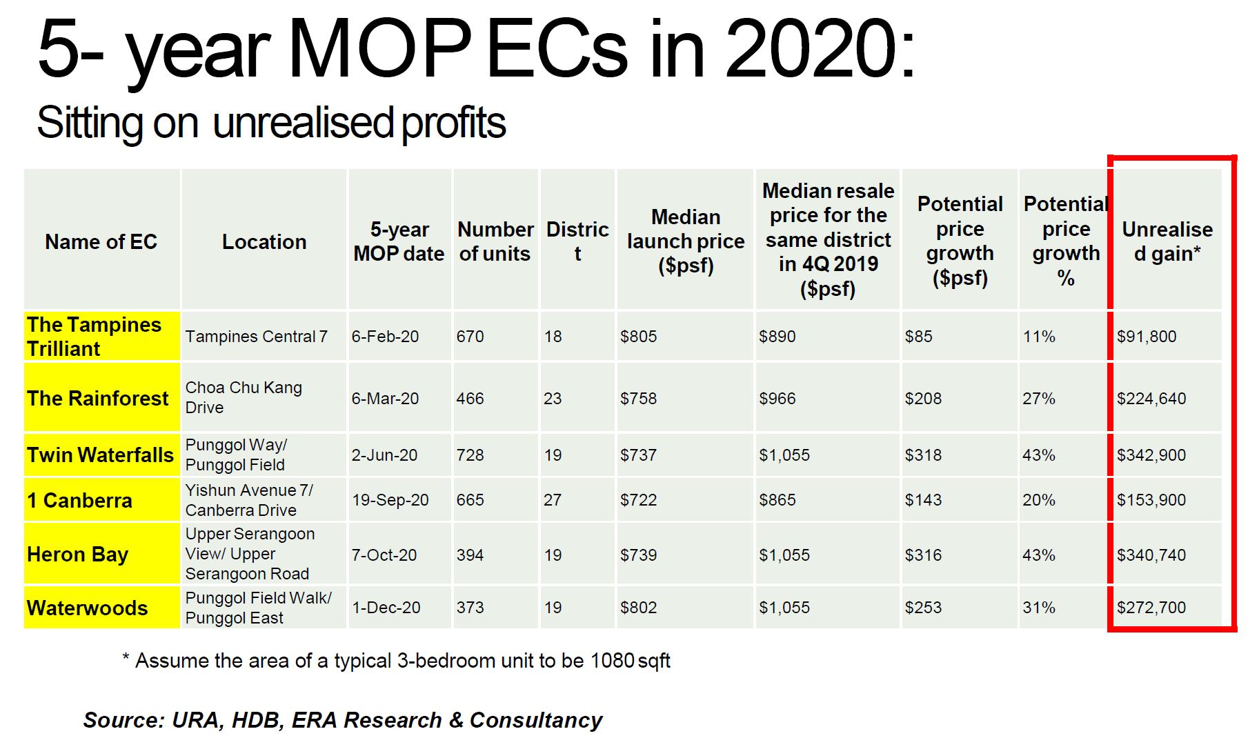 EC MOP in 2020