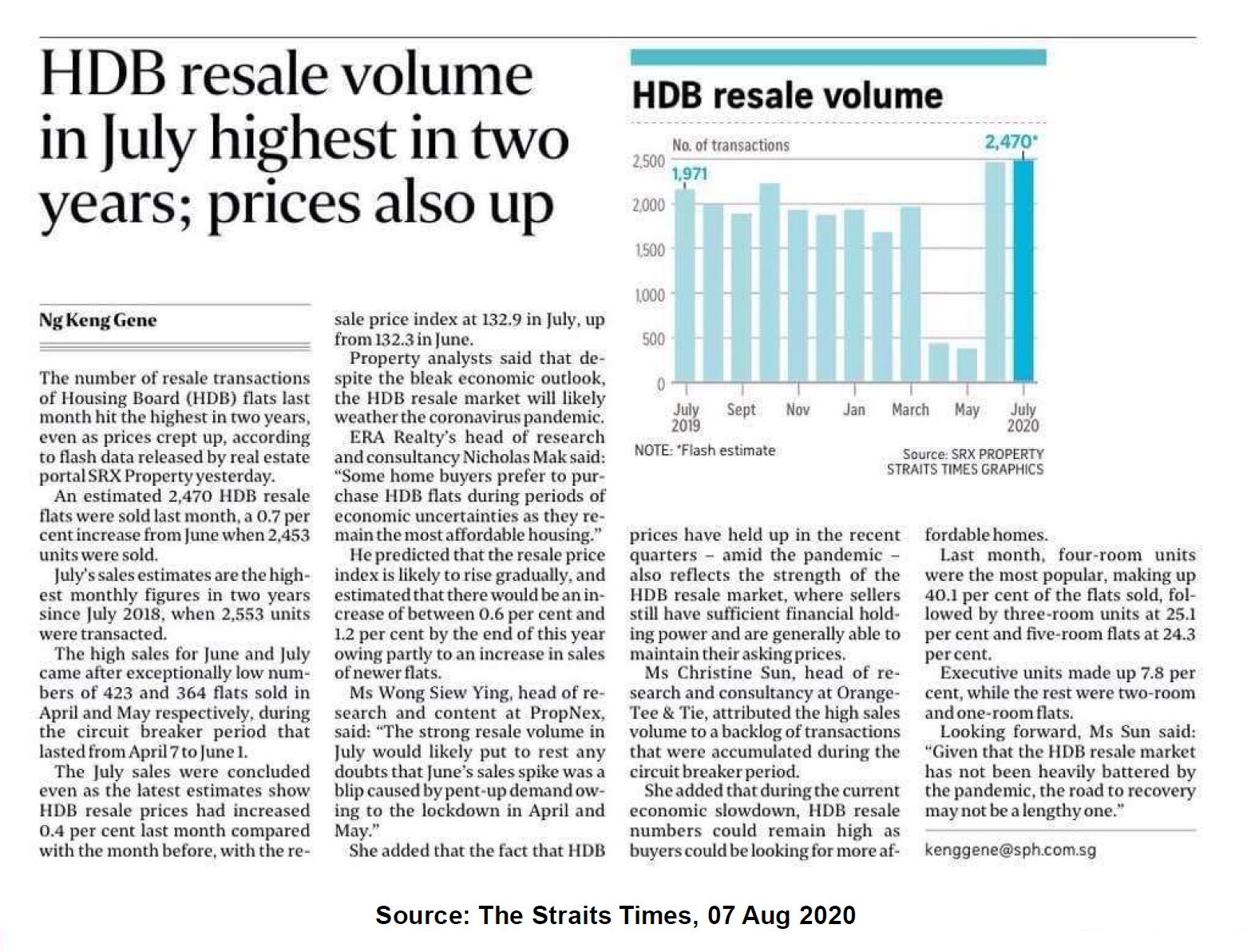 HDB Resale Volume has rebound