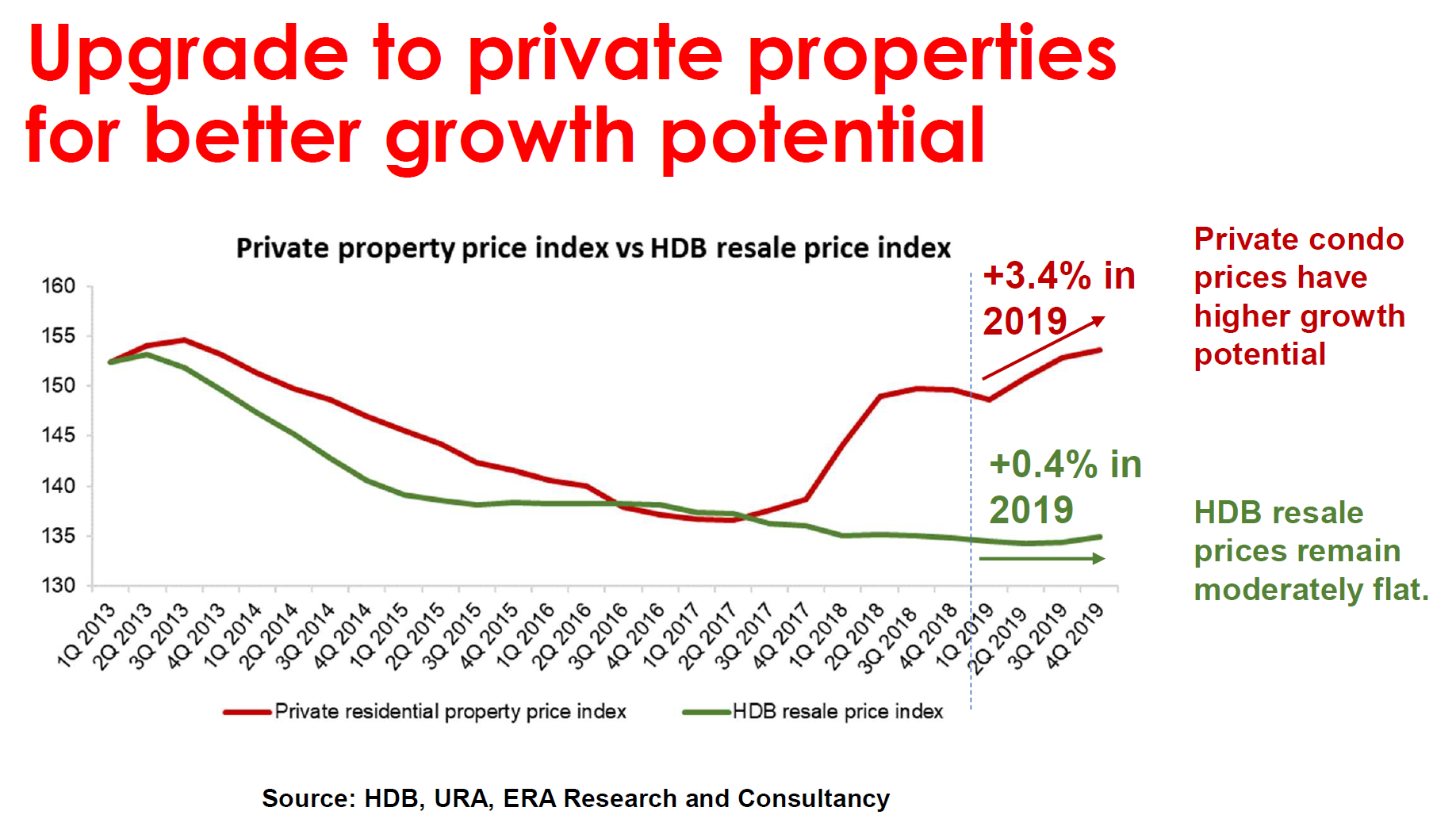HDB vs Private Price Trend