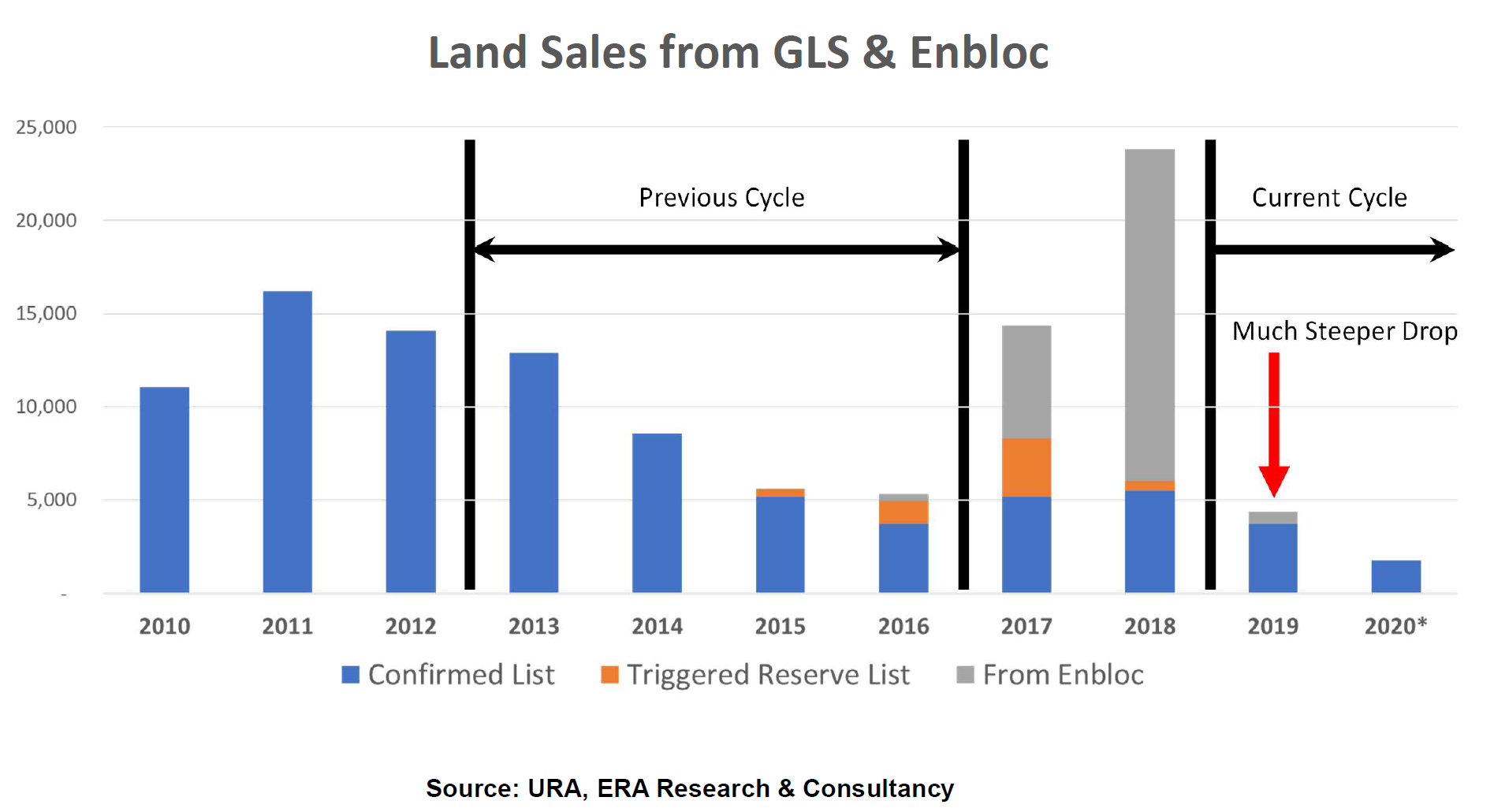 Land Sales is Dropping