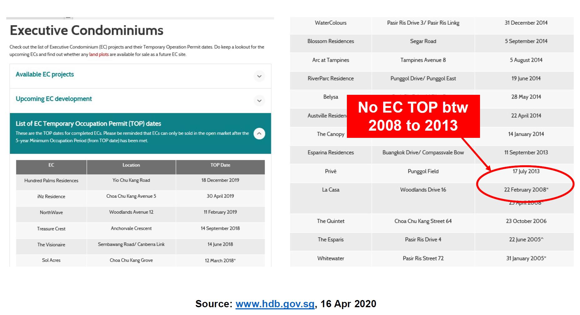No EC Top in 2008 to 2013