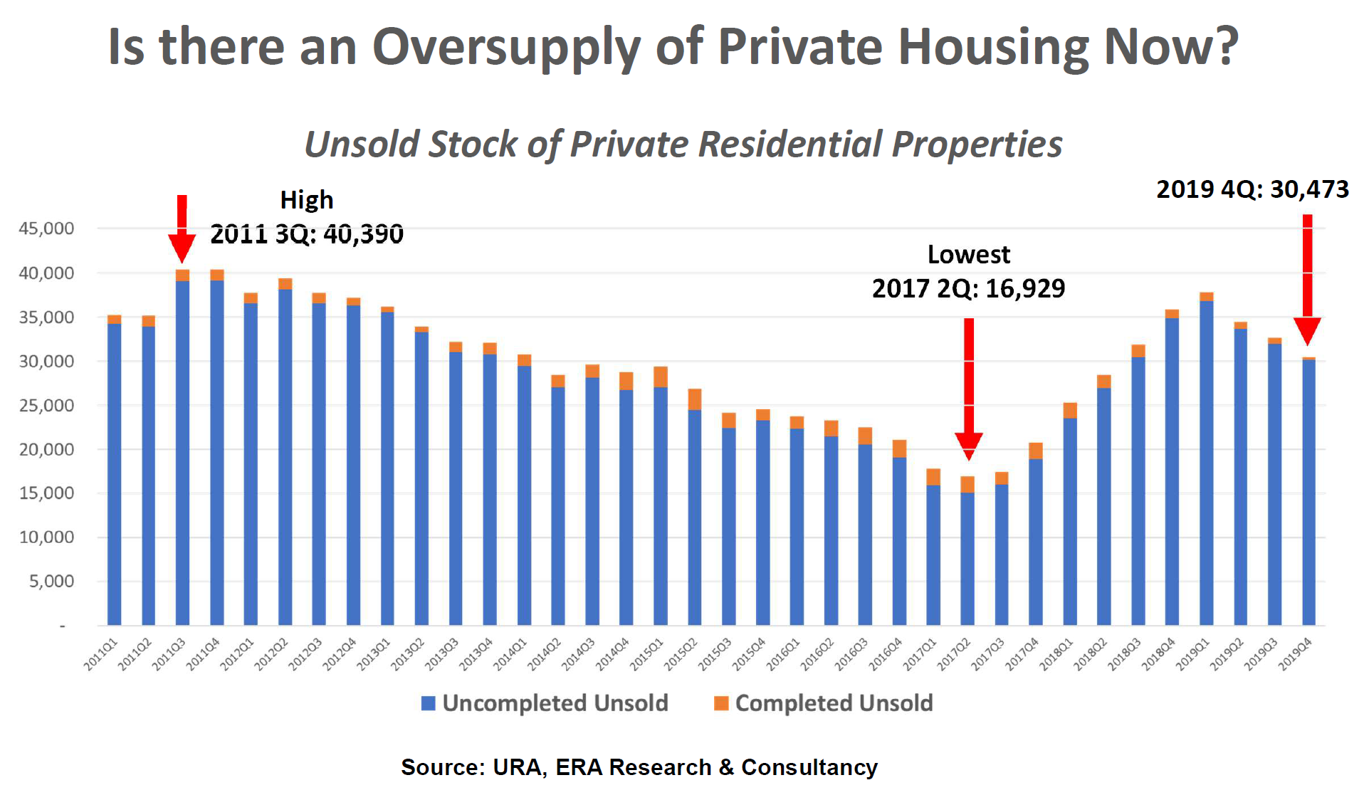 Supply of unsold units is falling