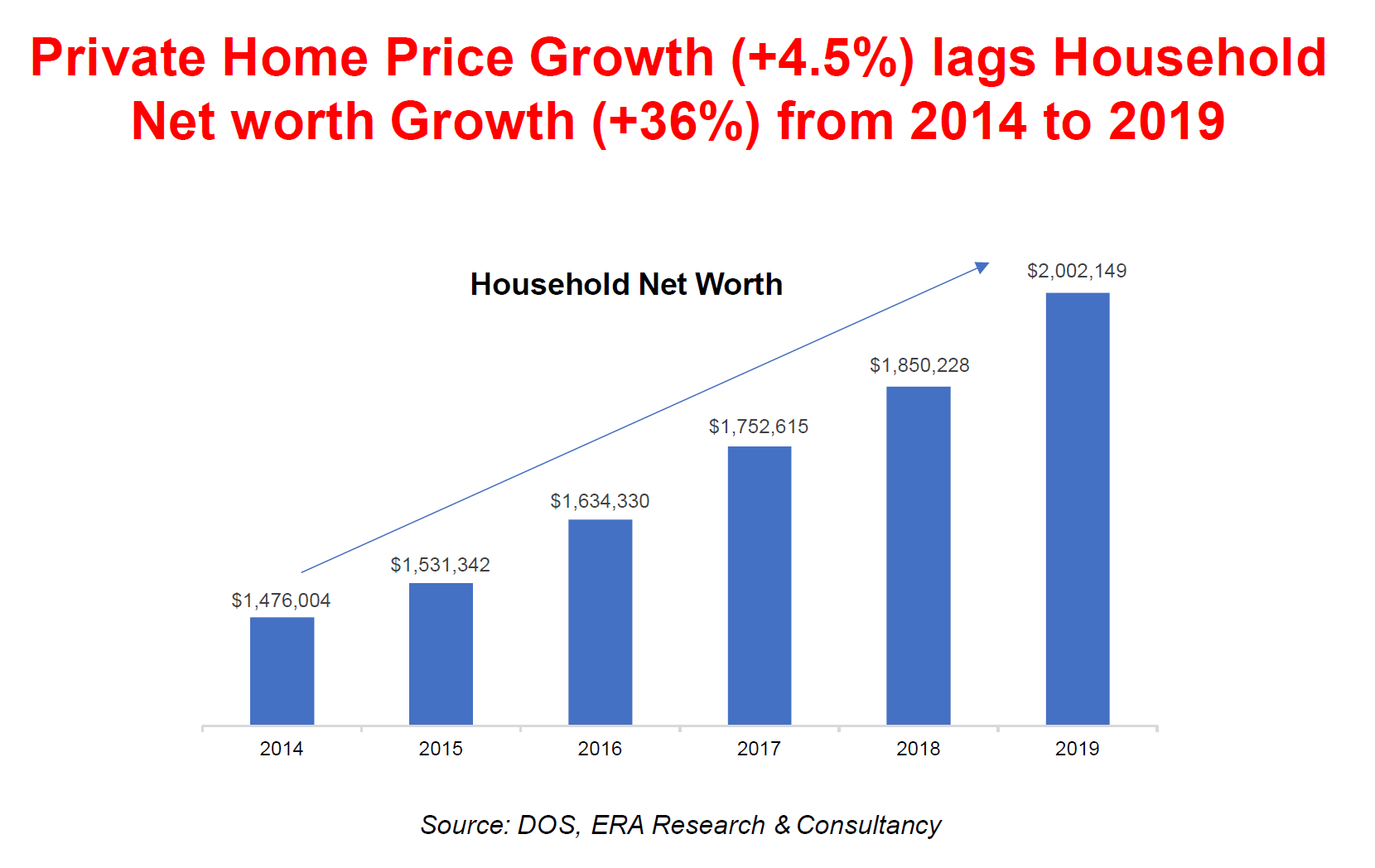 Private Home Lags Behind Household Income Growth