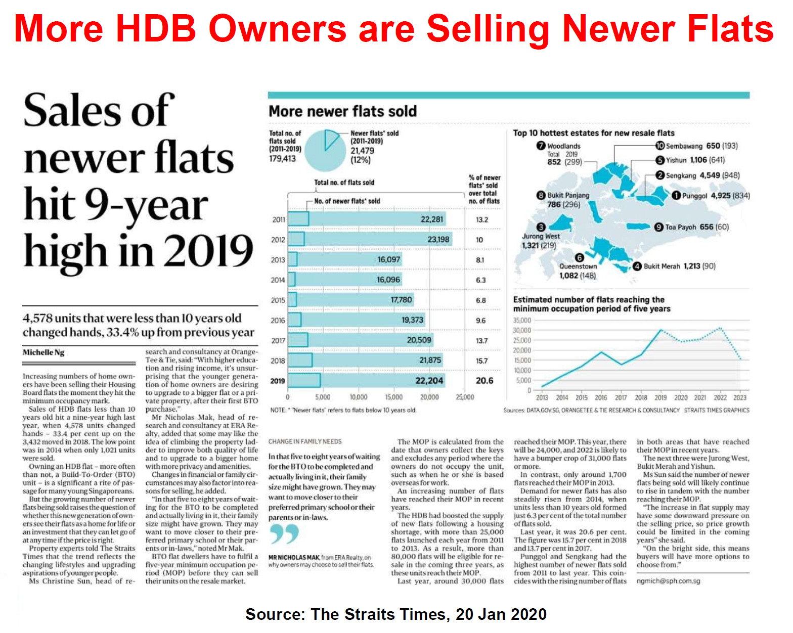 Sale of New HDB hit 9 year high