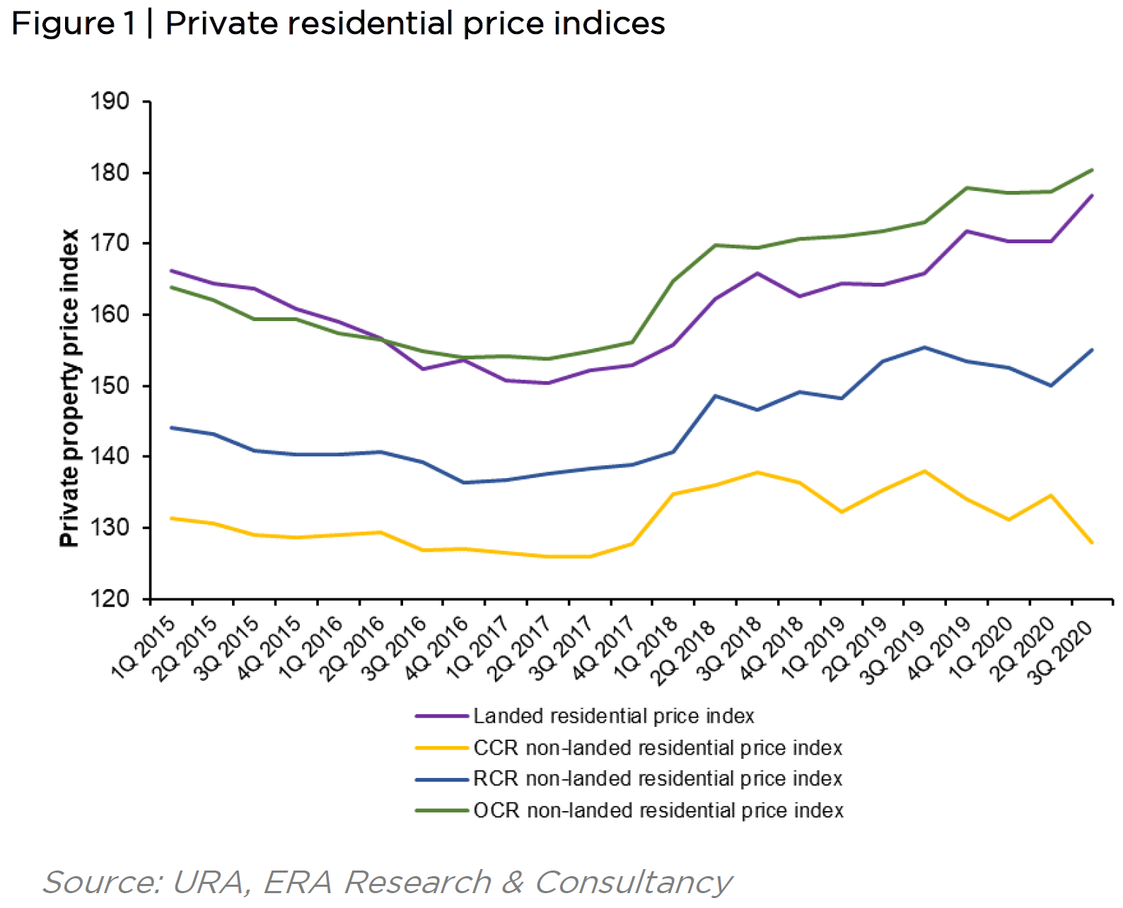 Private Residential Price Indices
