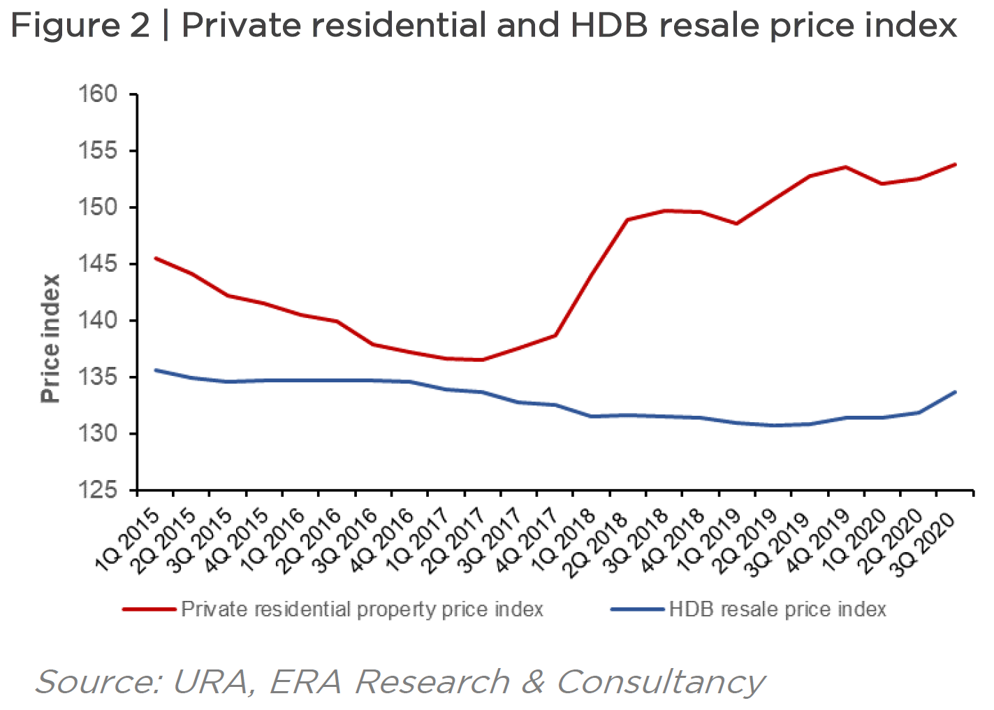 Private Residential and HDB resale Price Index