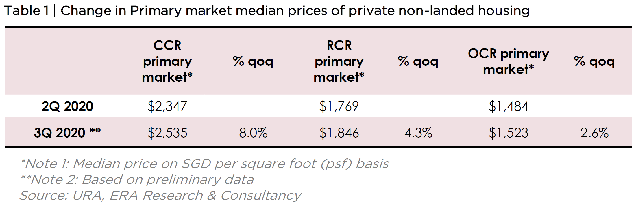 Change in Primary Market Median Prices of Private Non-Landed Housing