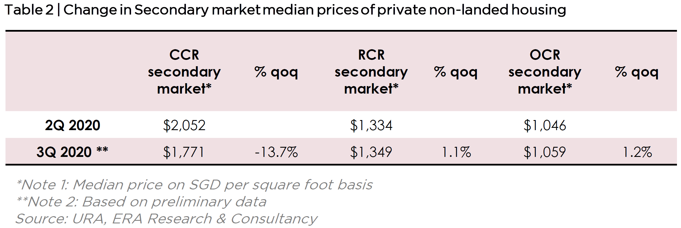 Change in Secondary Market Median Prices of Private Non-Landed Housing