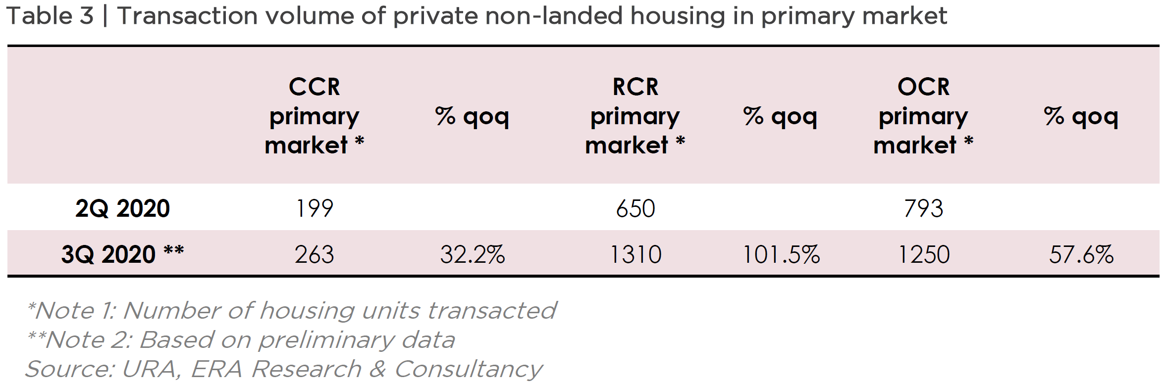 Transactin Volume of Private Non-Landed Housing in Primary Market