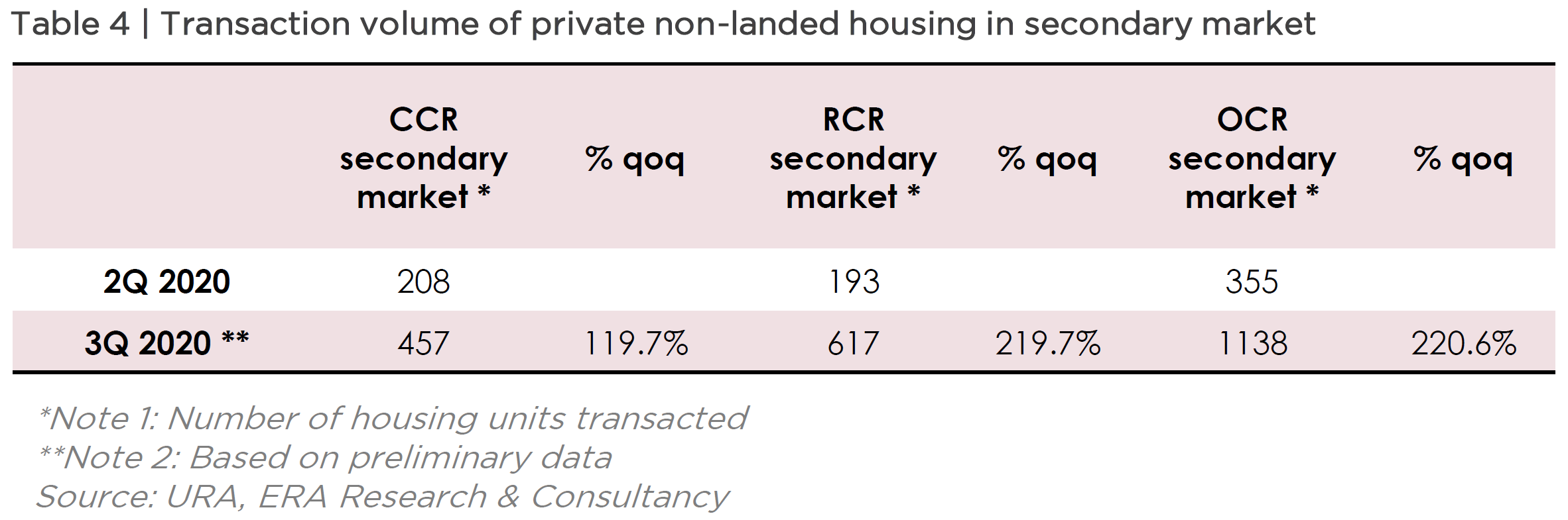 Transaction Volume of Private Non-Landed Housing in Secondary Market